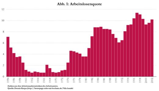 Arbeitslosenquote von 1954 bis 2002